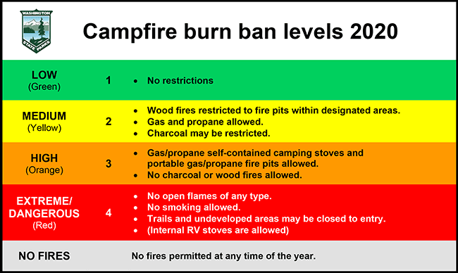 Chart of Washington State Parks campfire ban levels